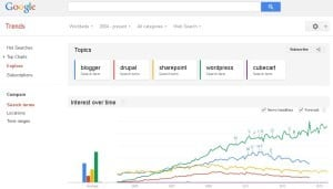 CubeCart to WordPress Conversions - Google Trends